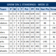 After a win in Week 13 against the North Western Predators, the Raiders managed a 3 game win streak to finish their 2013 regular season with (7-5) record. The 2013 season has been the Raiders most successful season since 2005. […]