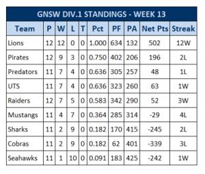 2013 Standings - Week 13